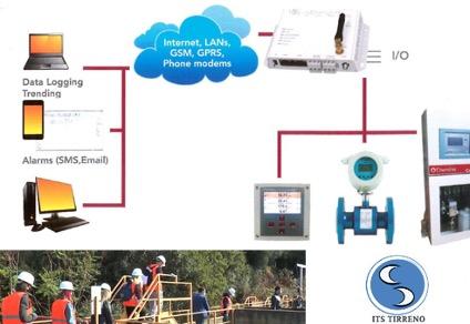 Gestione e telecontrollo ambientale